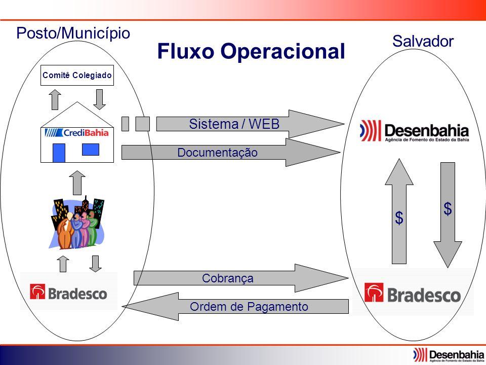 Fluxo Operacional Posto/Município Salvador $ $ Sistema / WEB