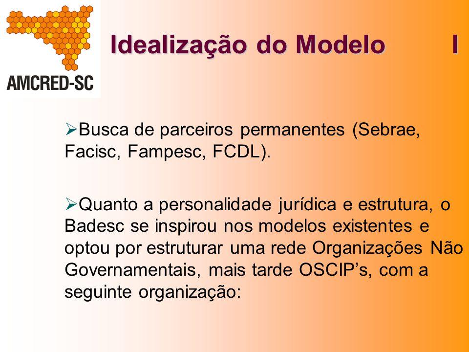 Idealização do Modelo I