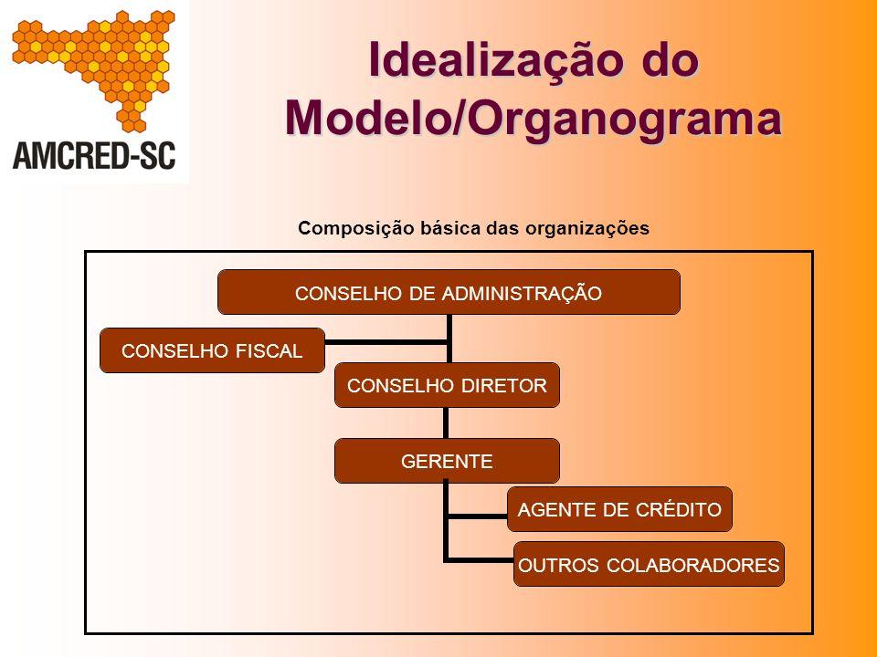 Idealização do Modelo/Organograma