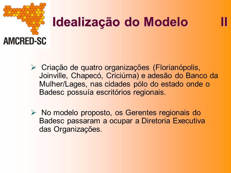 Idealização do Modelo II