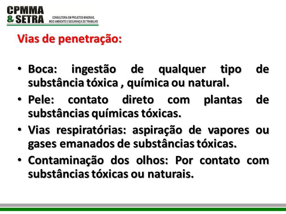 Vias de penetração: Boca: ingestão de qualquer tipo de substância tóxica , química ou natural.