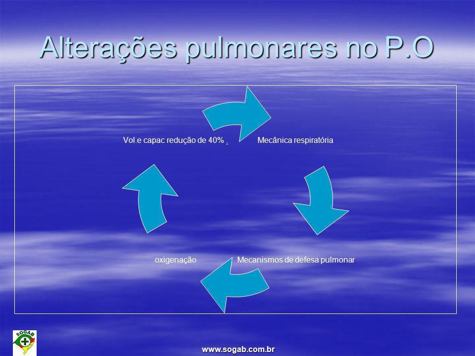 Alterações pulmonares no P.O