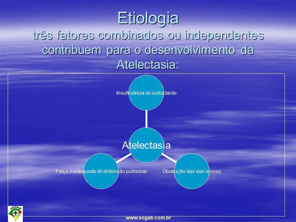 Etiologia três fatores combinados ou independentes contribuem para o desenvolvimento da Atelectasia: