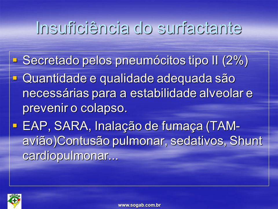 Insuficiência do surfactante