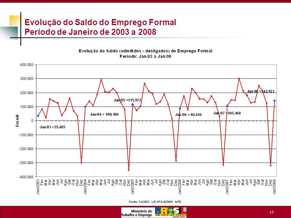 Evolução do Saldo do Emprego Formal Período de Janeiro de 2003 a 2008
