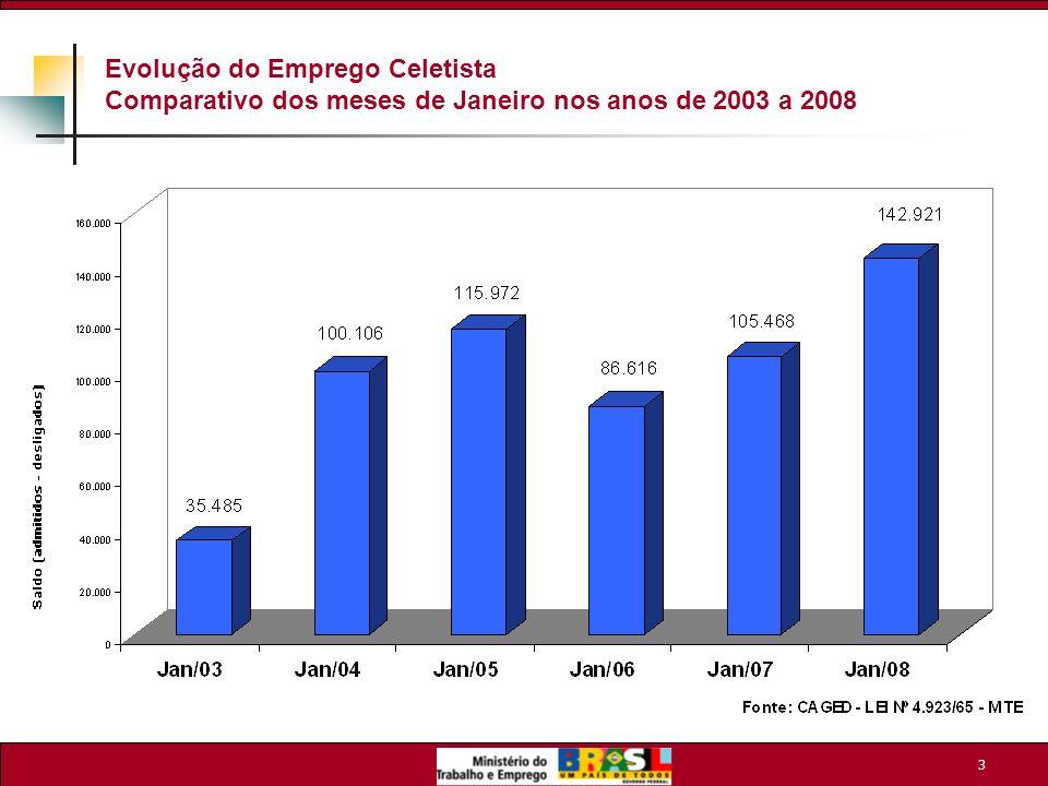 Evolução do Emprego Celetista Comparativo dos meses de Janeiro nos anos de 2003 a 2008