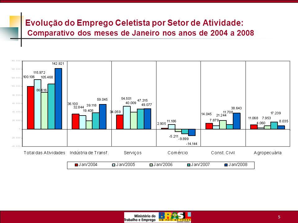 Evolução do Emprego Celetista por Setor de Atividade: Comparativo dos meses de Janeiro nos anos de 2004 a 2008