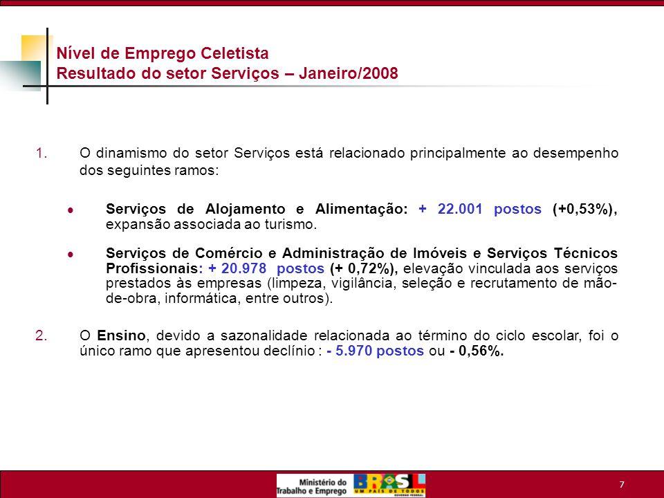 Nível de Emprego Celetista Resultado do setor Serviços – Janeiro/2008