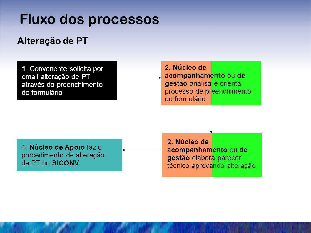 Fluxo dos processos Alteração de PT