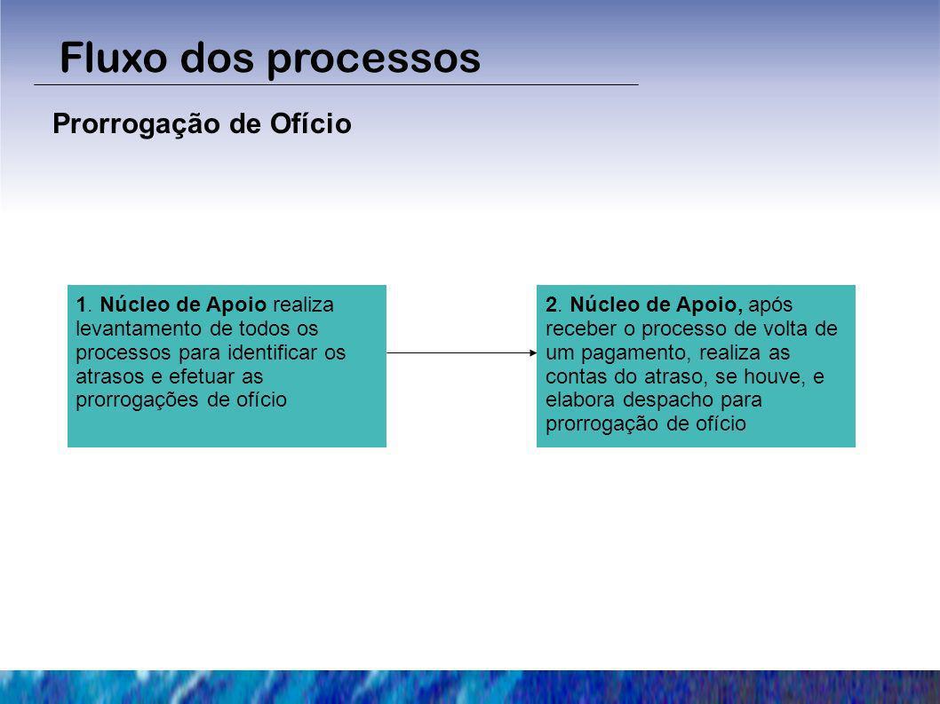Fluxo dos processos Prorrogação de Ofício