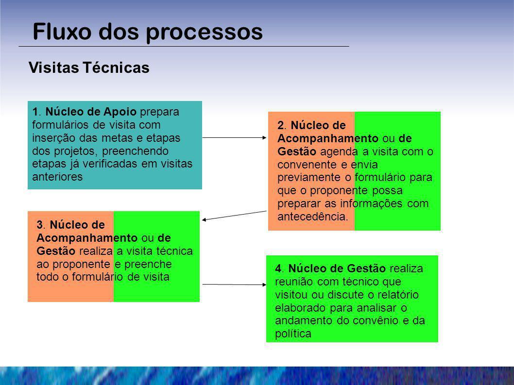 Fluxo dos processos Visitas Técnicas