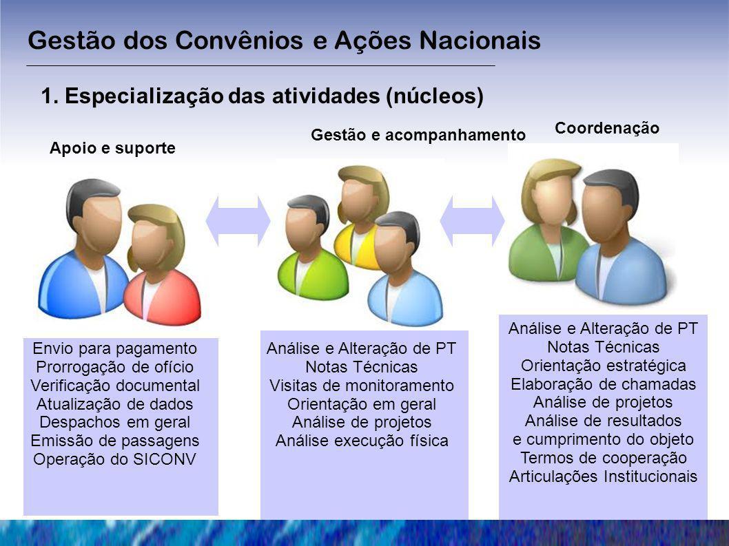 Gestão dos Convênios e Ações Nacionais
