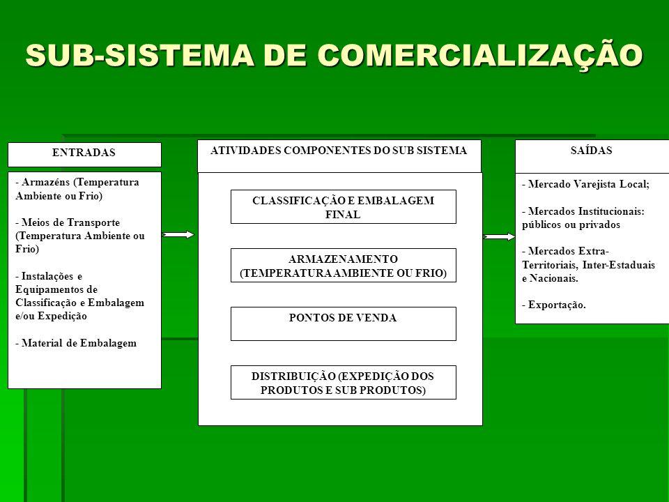 SUB-SISTEMA DE COMERCIALIZAÇÃO
