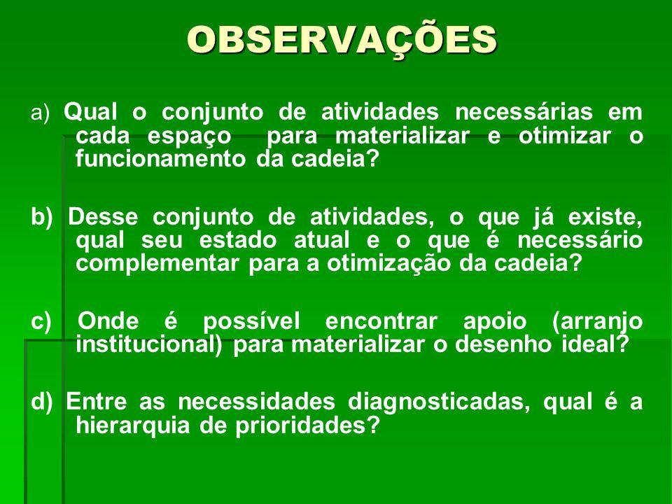 OBSERVAÇÕES a) Qual o conjunto de atividades necessárias em cada espaço para materializar e otimizar o funcionamento da cadeia