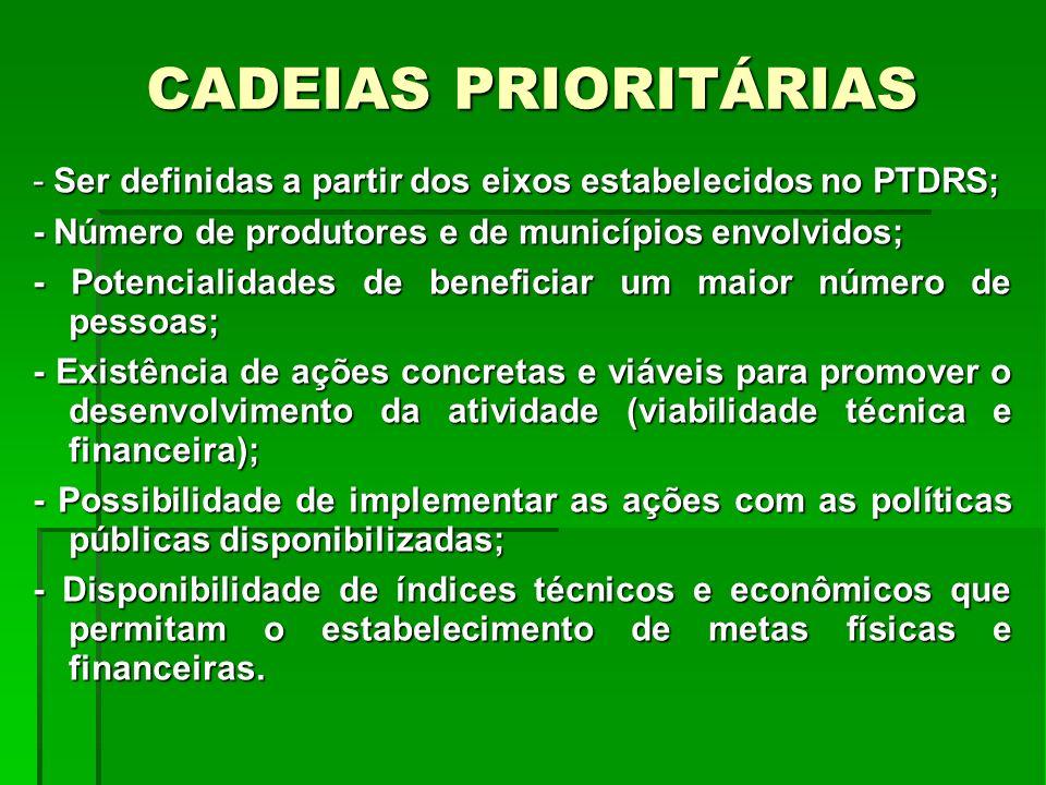 CADEIAS PRIORITÁRIAS - Ser definidas a partir dos eixos estabelecidos no PTDRS; - Número de produtores e de municípios envolvidos;