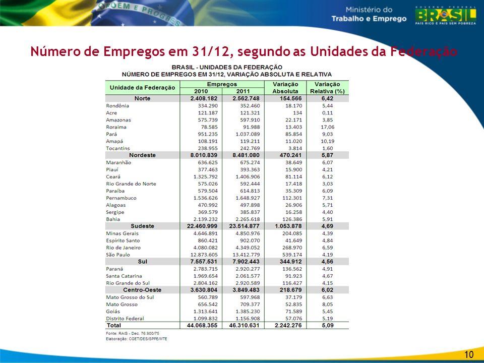 Número de Empregos em 31/12, segundo as Unidades da Federação