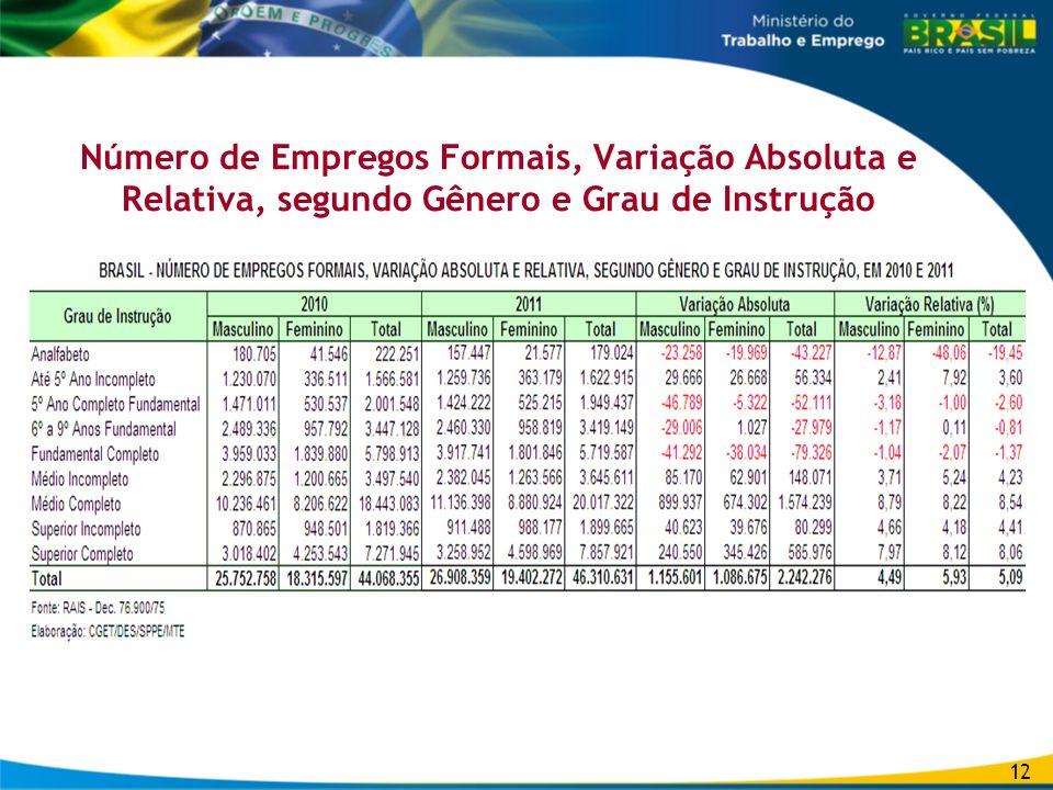 Número de Empregos Formais, Variação Absoluta e Relativa, segundo Gênero e Grau de Instrução
