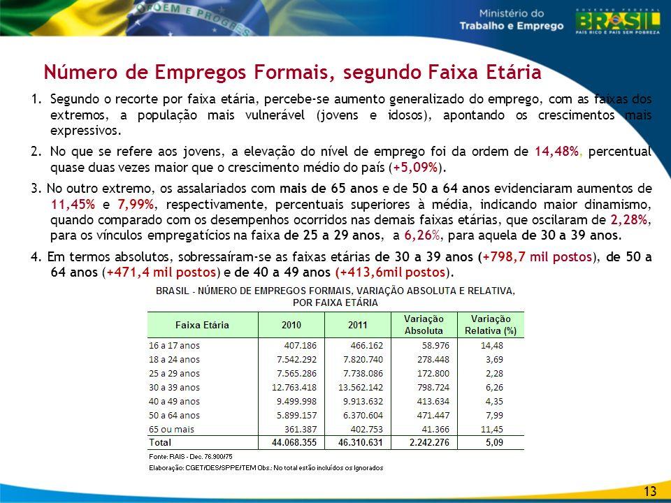Número de Empregos Formais, segundo Faixa Etária