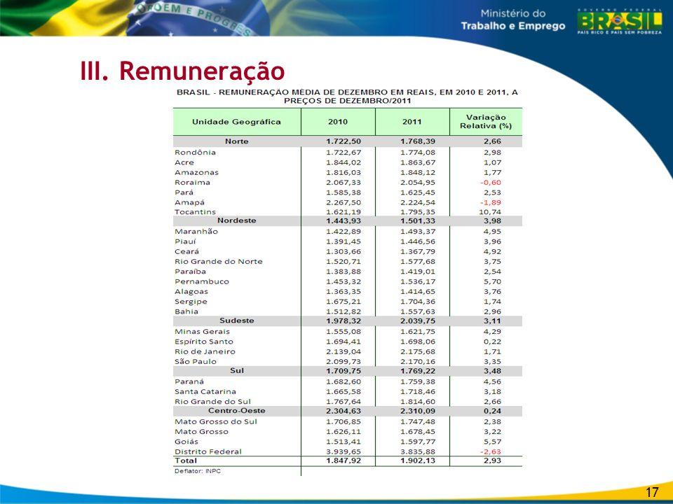 III. Remuneração 17