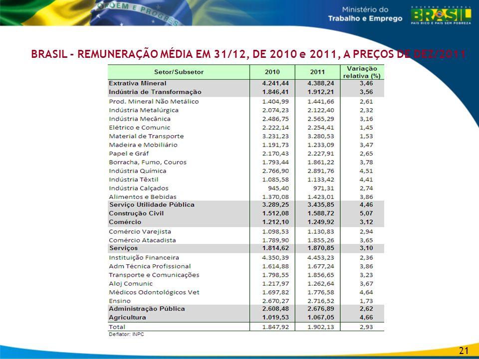 BRASIL - REMUNERAÇÃO MÉDIA EM 31/12, DE 2010 e 2011, A PREÇOS DE DEZ/2011