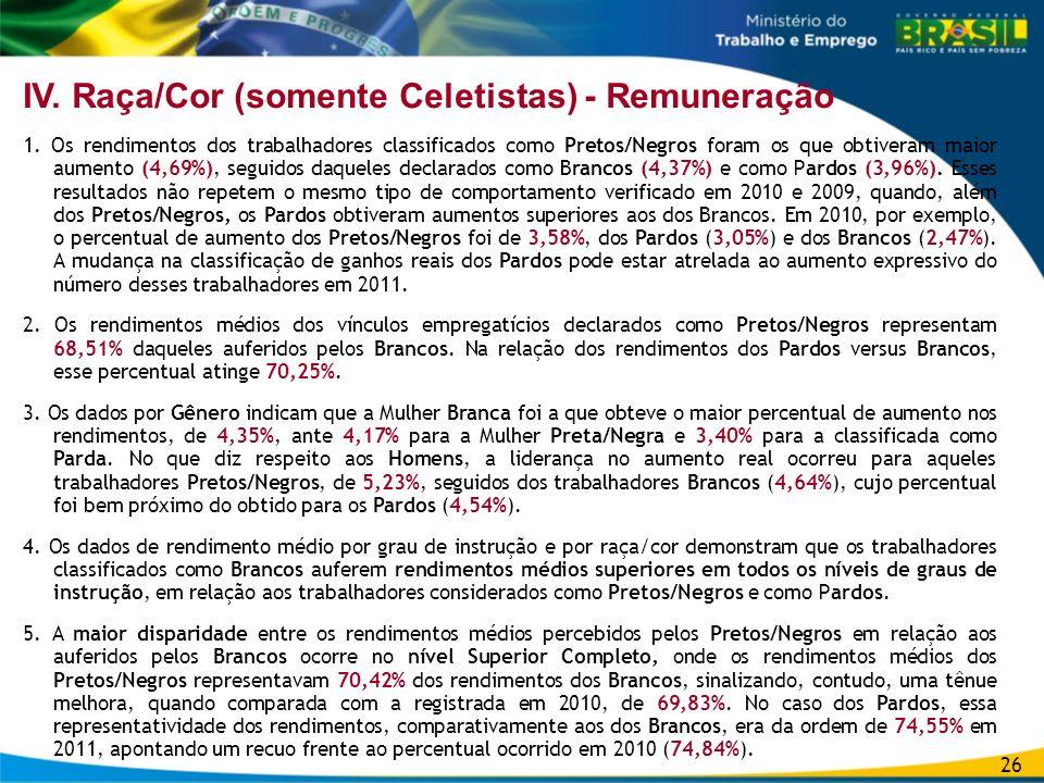 IV. Raça/Cor (somente Celetistas) - Remuneração