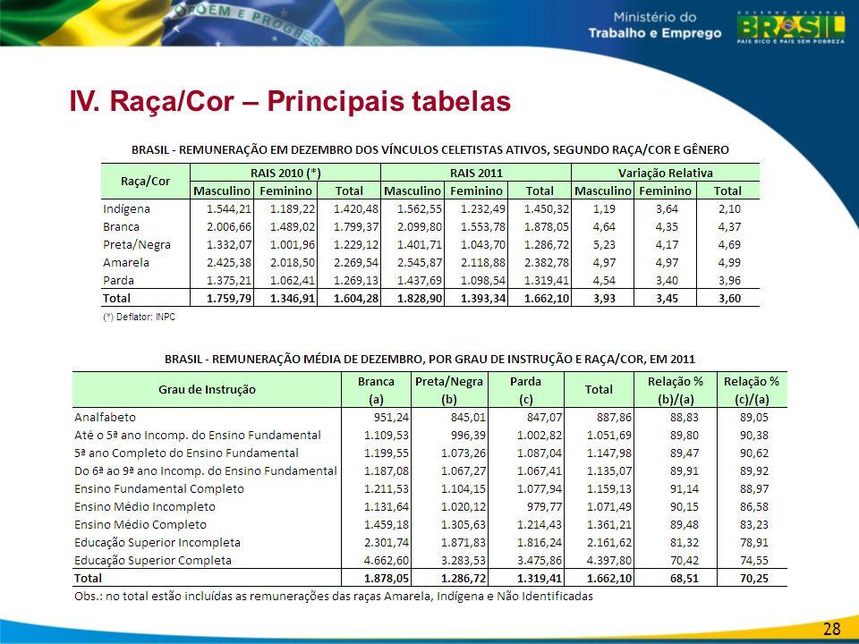 IV. Raça/Cor – Principais tabelas