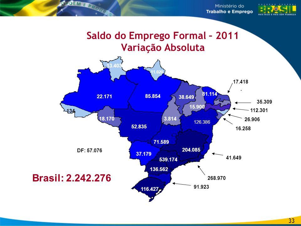 Saldo do Emprego Formal – 2011 Variação Absoluta