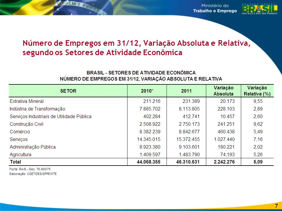Número de Empregos em 31/12, Variação Absoluta e Relativa, segundo os Setores de Atividade Econômica