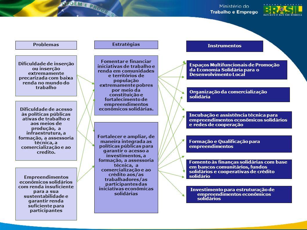 Fomentar e financiar iniciativas de trabalho e renda em comunidades e territórios de população extremamente pobres por meio da constituição e fortalecimento de empreendimentos econômicos solidárias.