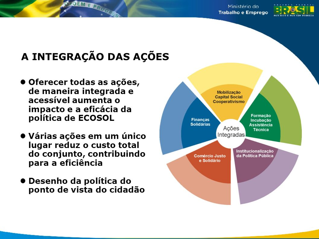 A INTEGRAÇÃO DAS AÇÕES Oferecer todas as ações, de maneira integrada e acessível aumenta o impacto e a eficácia da política de ECOSOL.
