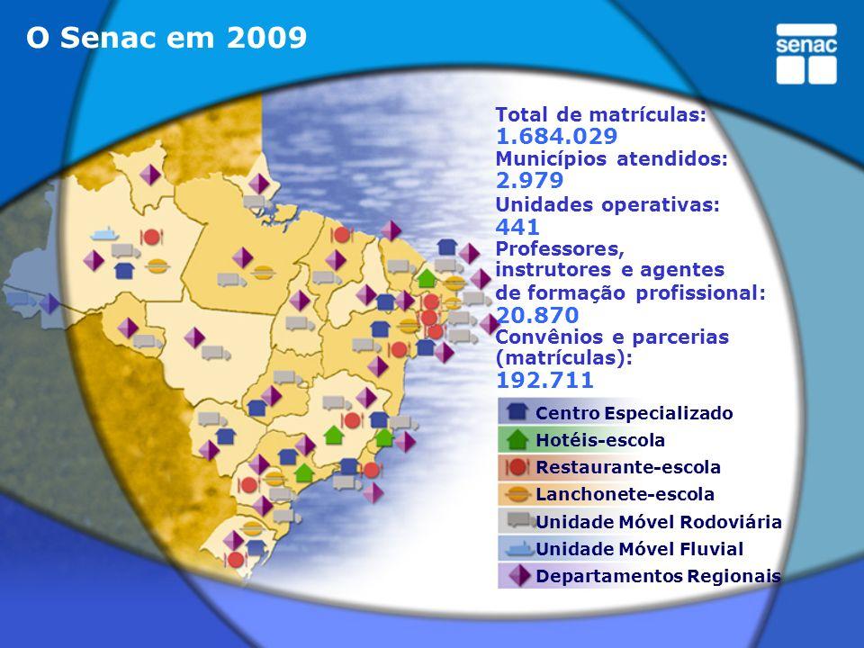 O Senac em 2009Total de matrículas: 1.684.029. Municípios atendidos: 2.979. Unidades operativas: 441.