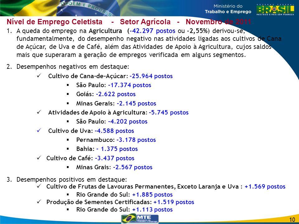 Nível de Emprego Celetista - Setor Agrícola - Novembro de 2011