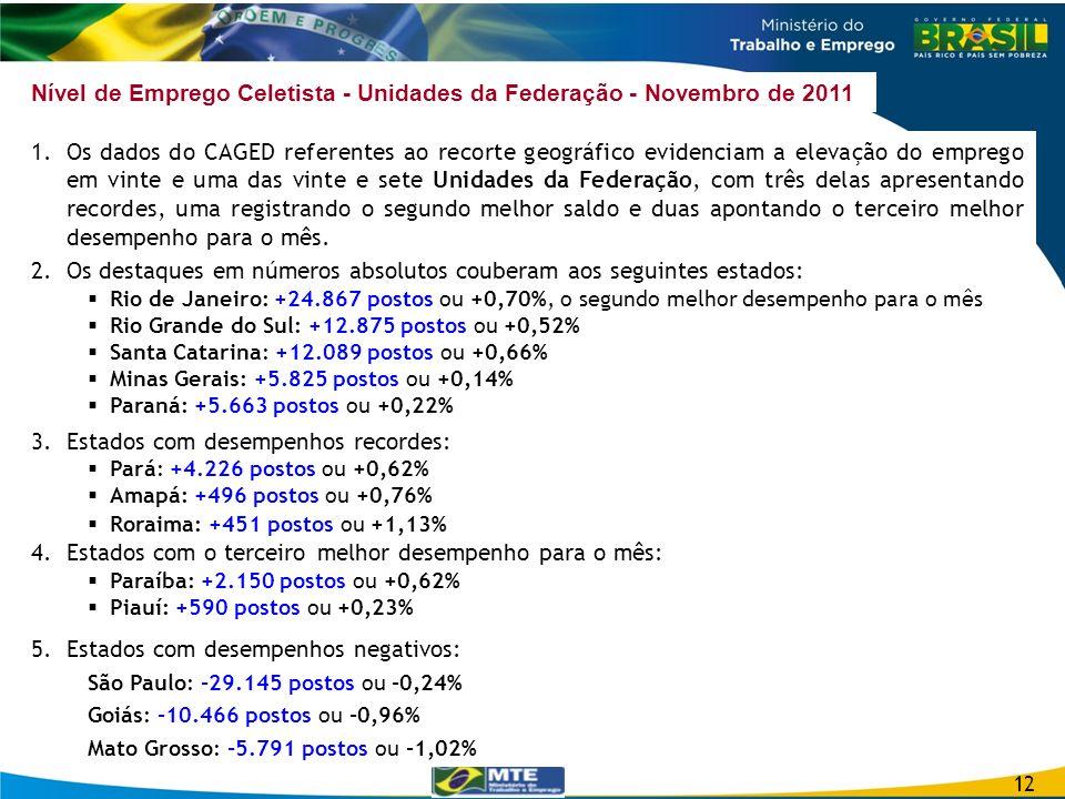 Nível de Emprego Celetista - Unidades da Federação - Novembro de 2011