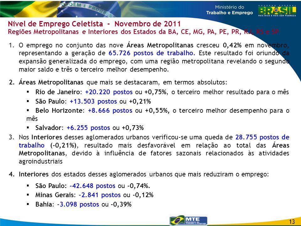 Nível de Emprego Celetista - Novembro de 2011