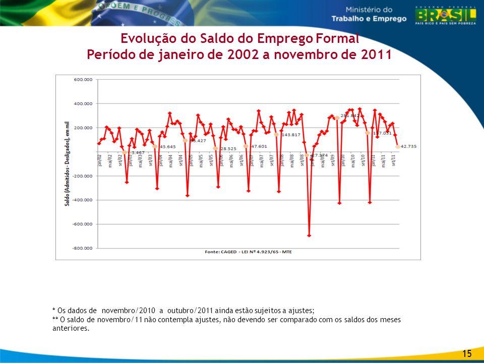 Evolução do Saldo do Emprego Formal Período de janeiro de 2002 a novembro de 2011