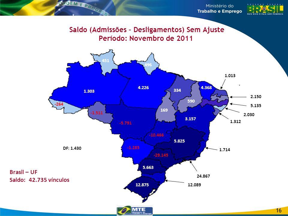 Saldo (Admissões – Desligamentos) Sem Ajuste Período: Novembro de 2011