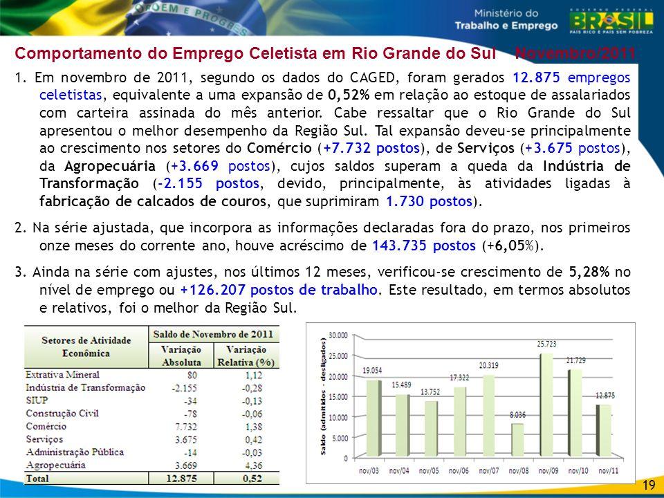 Comportamento do Emprego Celetista em Rio Grande do Sul Novembro/2011