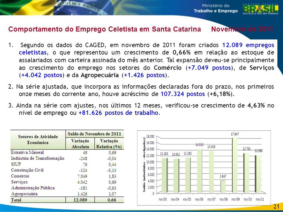 Comportamento do Emprego Celetista em Santa Catarina Novembro de 2011