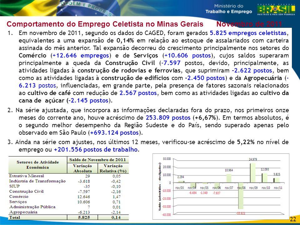 Comportamento do Emprego Celetista no Minas Gerais Novembro de 2011
