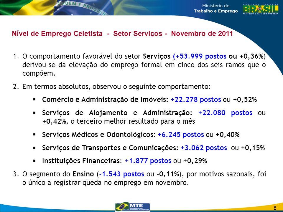 Nível de Emprego Celetista - Setor Serviços - Novembro de 2011