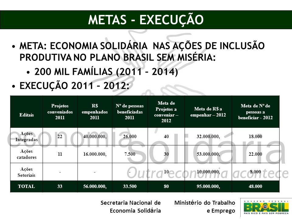 METAS - EXECUÇÃOMETA: ECONOMIA SOLIDÁRIA NAS AÇÕES DE INCLUSÃO PRODUTIVA NO PLANO BRASIL SEM MISÉRIA:
