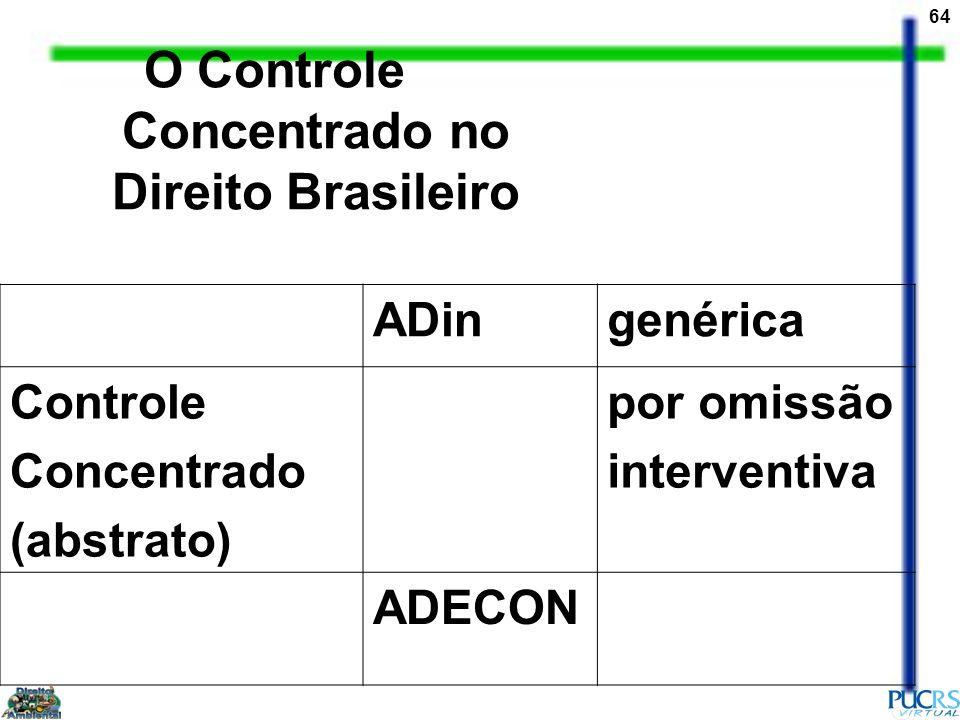 O Controle Concentrado no Direito Brasileiro
