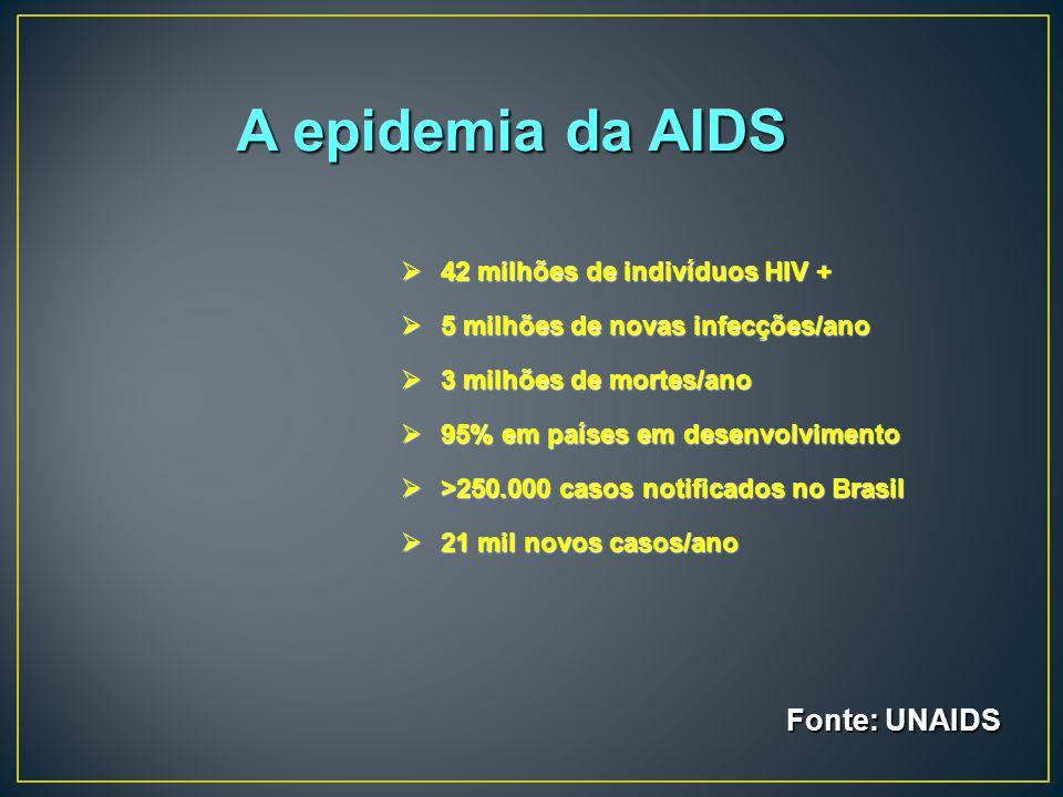 A epidemia da AIDS Fonte: UNAIDS 42 milhões de indivíduos HIV +