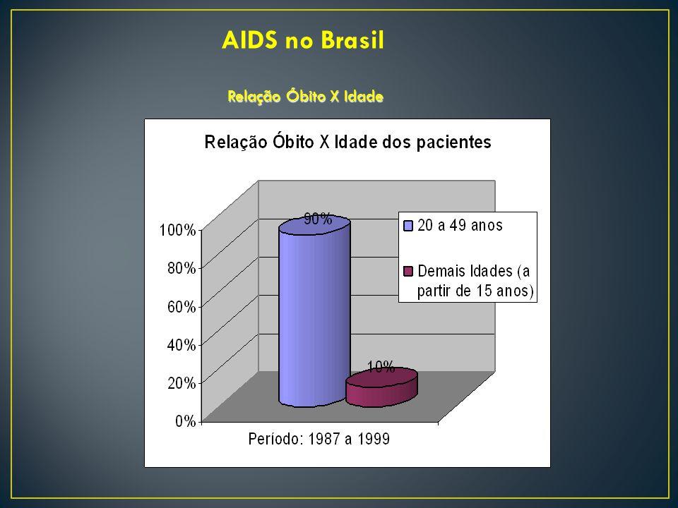 AIDS no Brasil Relação Óbito X Idade