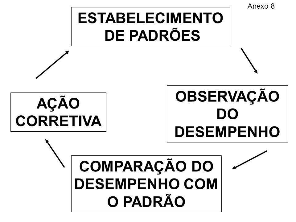 ESTABELECIMENTO DE PADRÕES OBSERVAÇÃO AÇÃO CORRETIVA DO DESEMPENHO