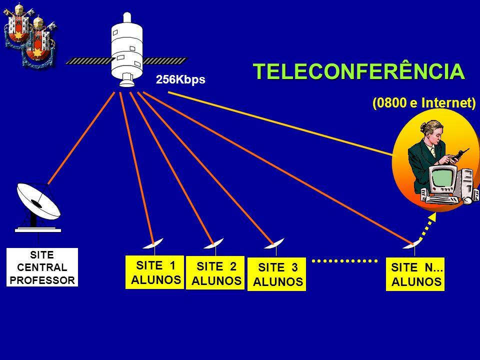 TELECONFERÊNCIA (0800 e Internet) 256Kbps SITE 1 ALUNOS SITE 2 SITE 3