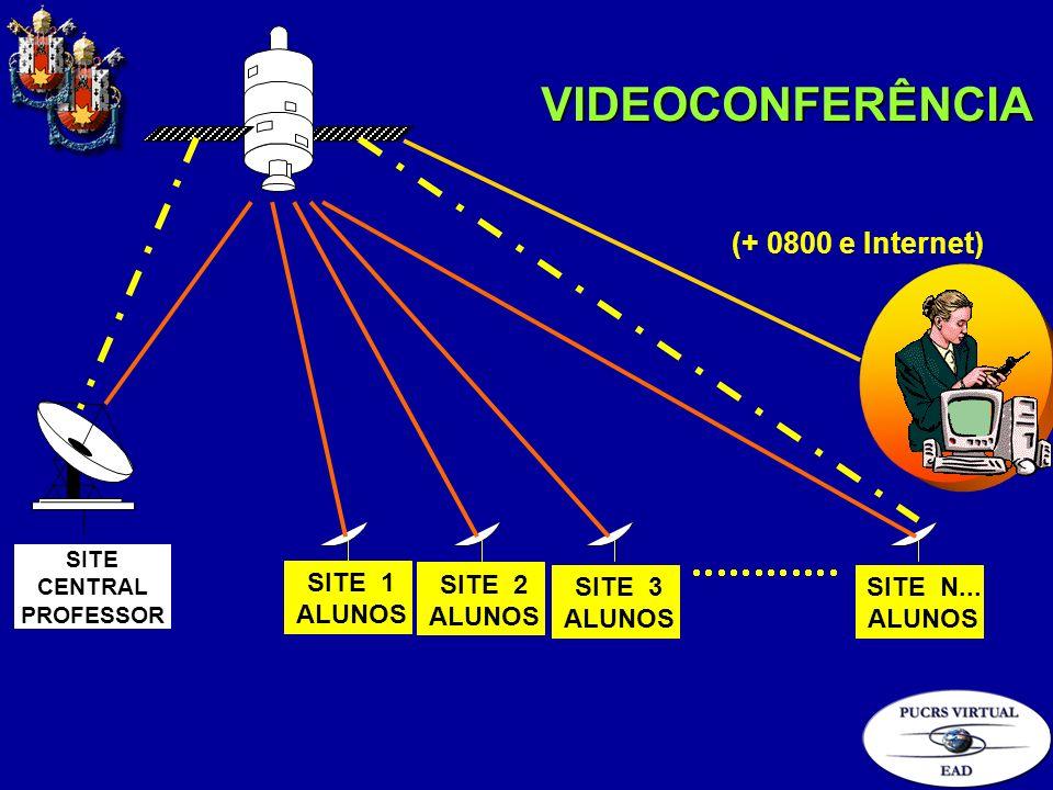 VIDEOCONFERÊNCIA (+ 0800 e Internet) SITE 1 ALUNOS SITE 2 SITE 3