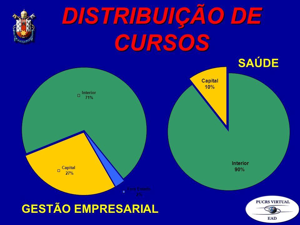 DISTRIBUIÇÃO DE CURSOS