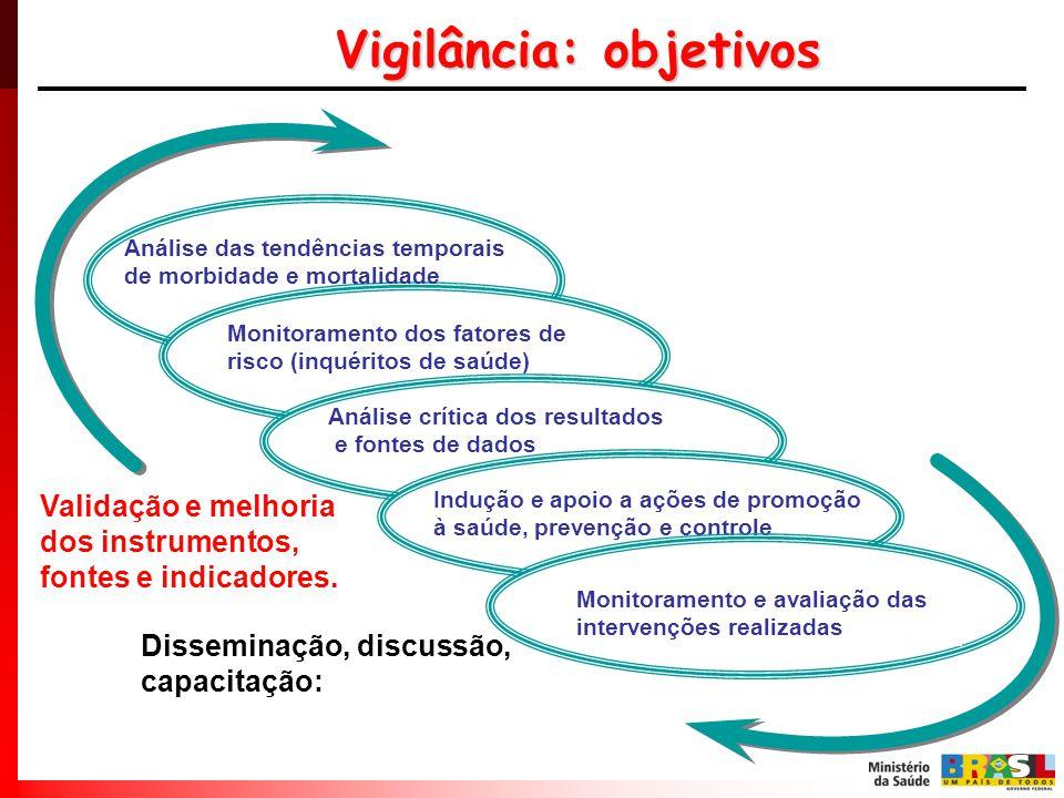 Vigilância: objetivos