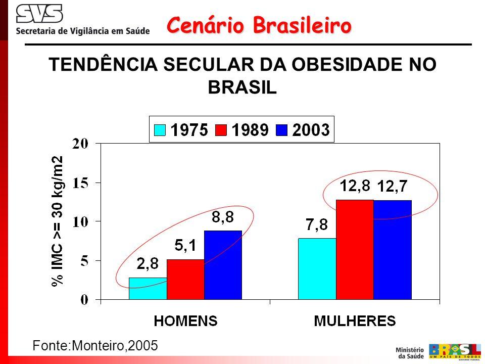 TENDÊNCIA SECULAR DA OBESIDADE NO BRASIL
